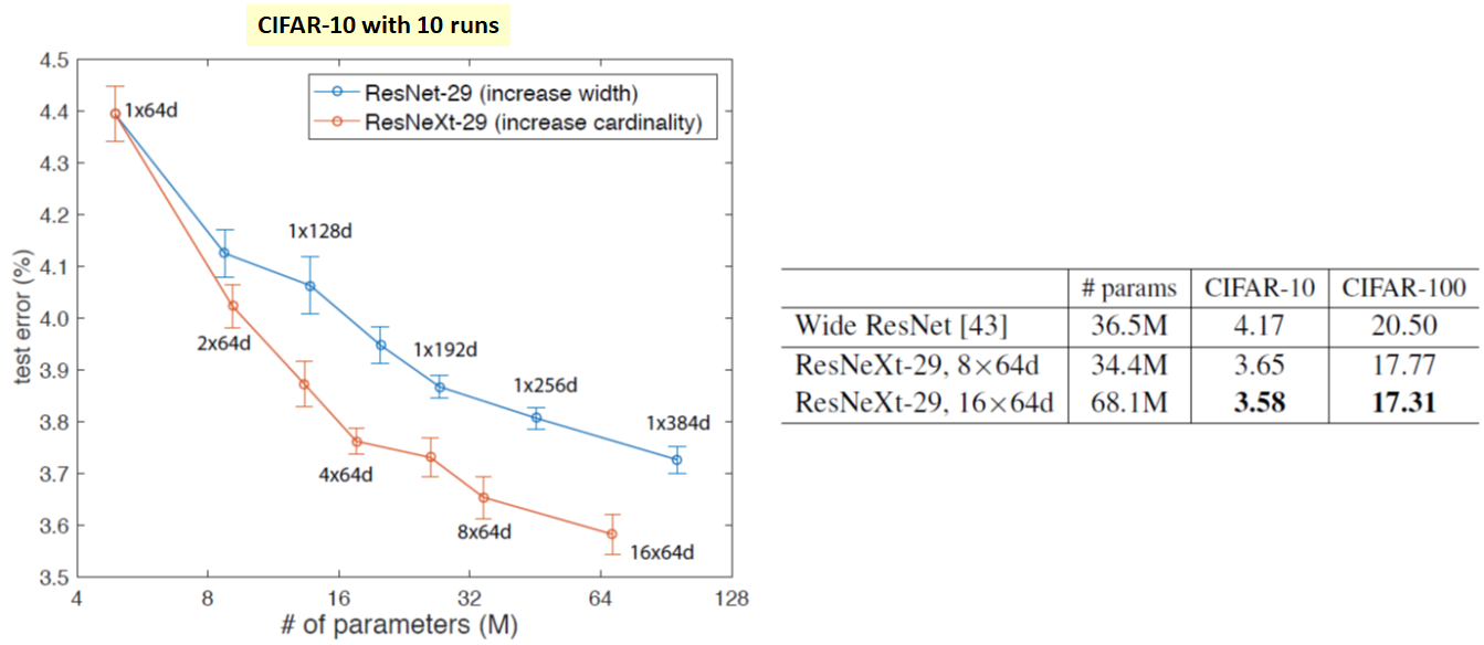 Review: ResNeXt — 1st Runner Up in ILSVRC 2016 (Image Classification)