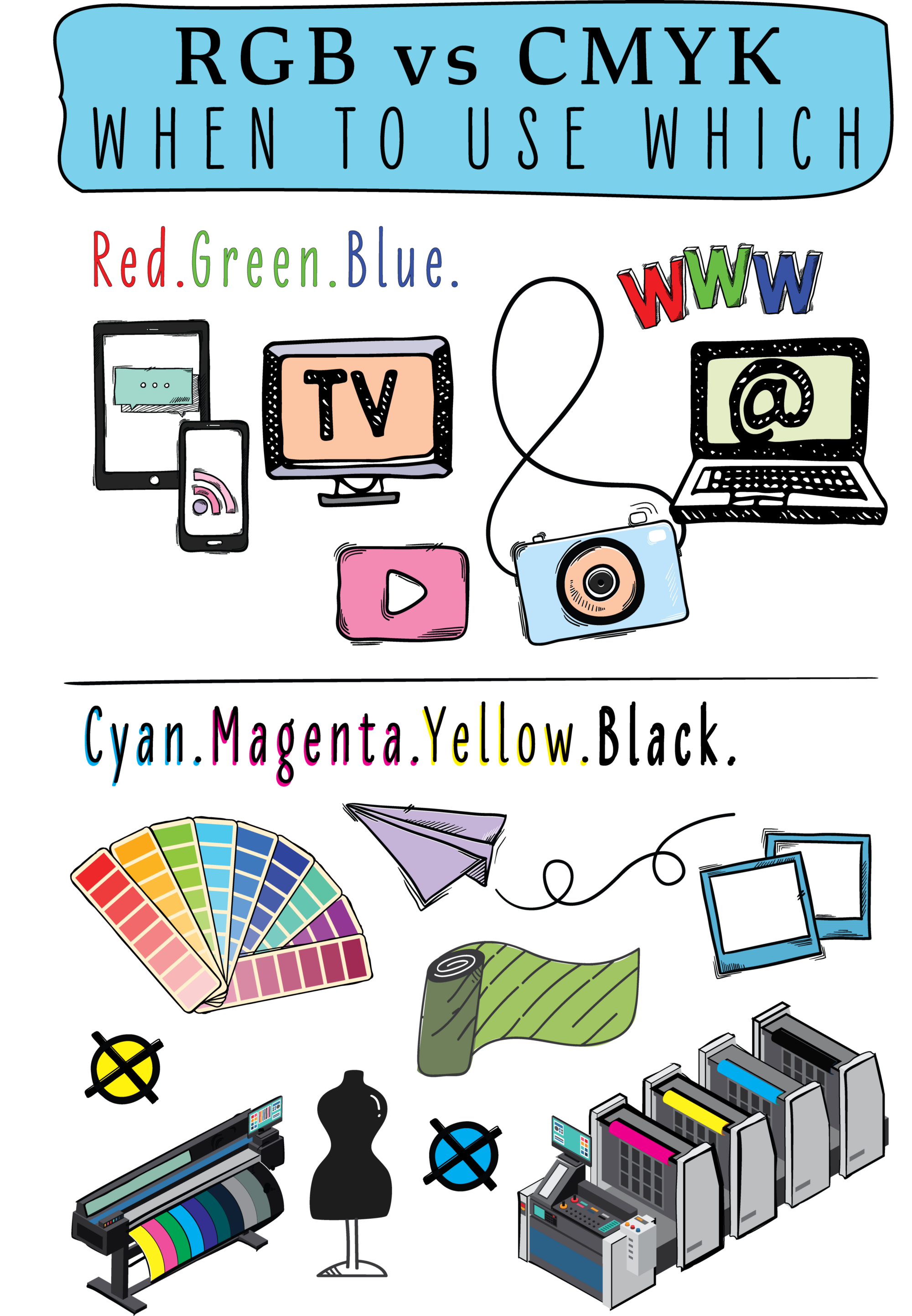 Infographic — RGB vs CMYK — When to Use Which — doodles of various technologies that use RGB and CMYK, Pantone fan deck, offset print, TV, computer, inkjet printing, camera, tablets