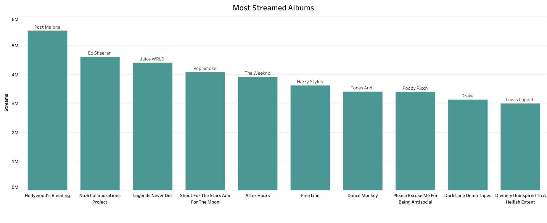 Most Streamed Albums in South Africa