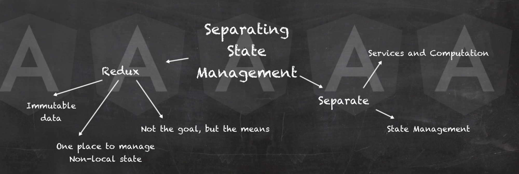 Managing State in Angular Applications - Nrwl