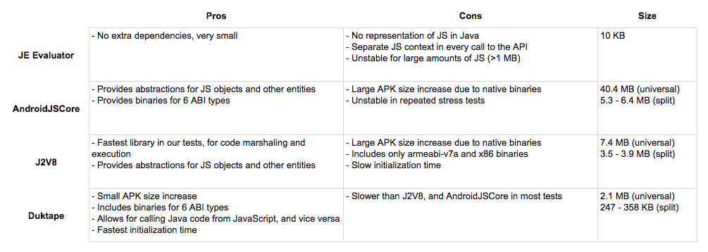 Comparison Shopping: Searching for JavaScript Engines for Android