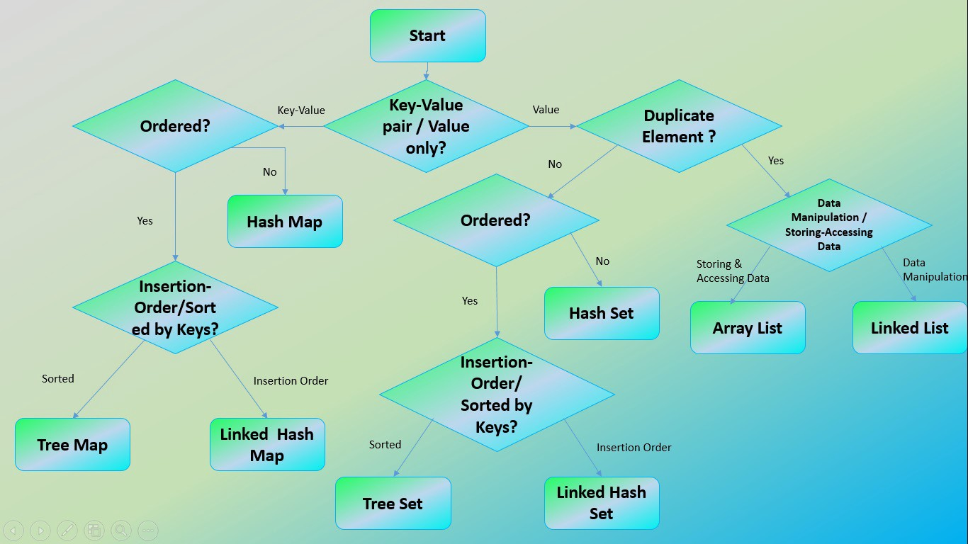 Java Collections Cheat Sheet. This Flow diagram will help you ...