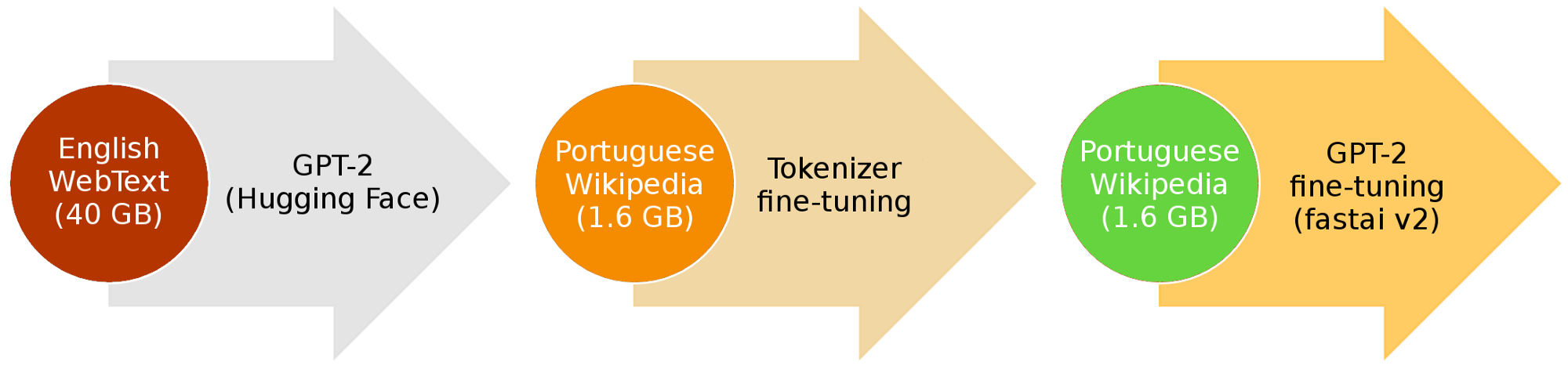 The 3 main steps of fine-tuning the English GPT-2 to Portuguese with Hugging Face and fastai v2 (image edited—fast.ai NLP)