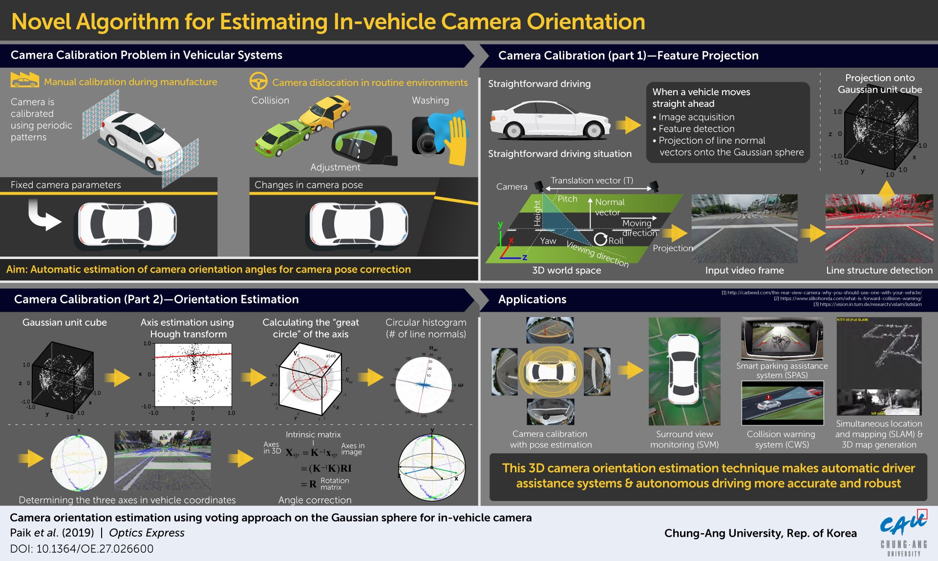 A faster and more accurate camera orientation estimation method that could make self-driving cars safer