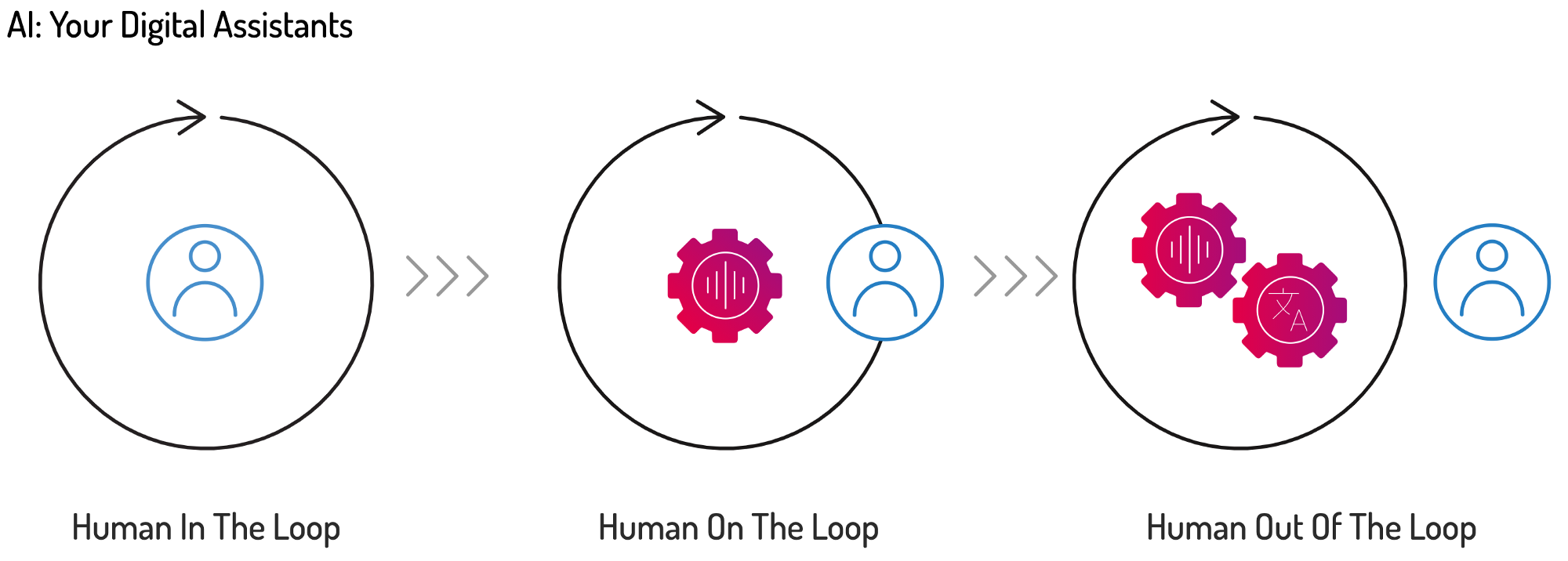 """Marketing diagram showing a progression from """"human in the loop"""" to """"human on the loop"""" to """"human out of the loop""""."""