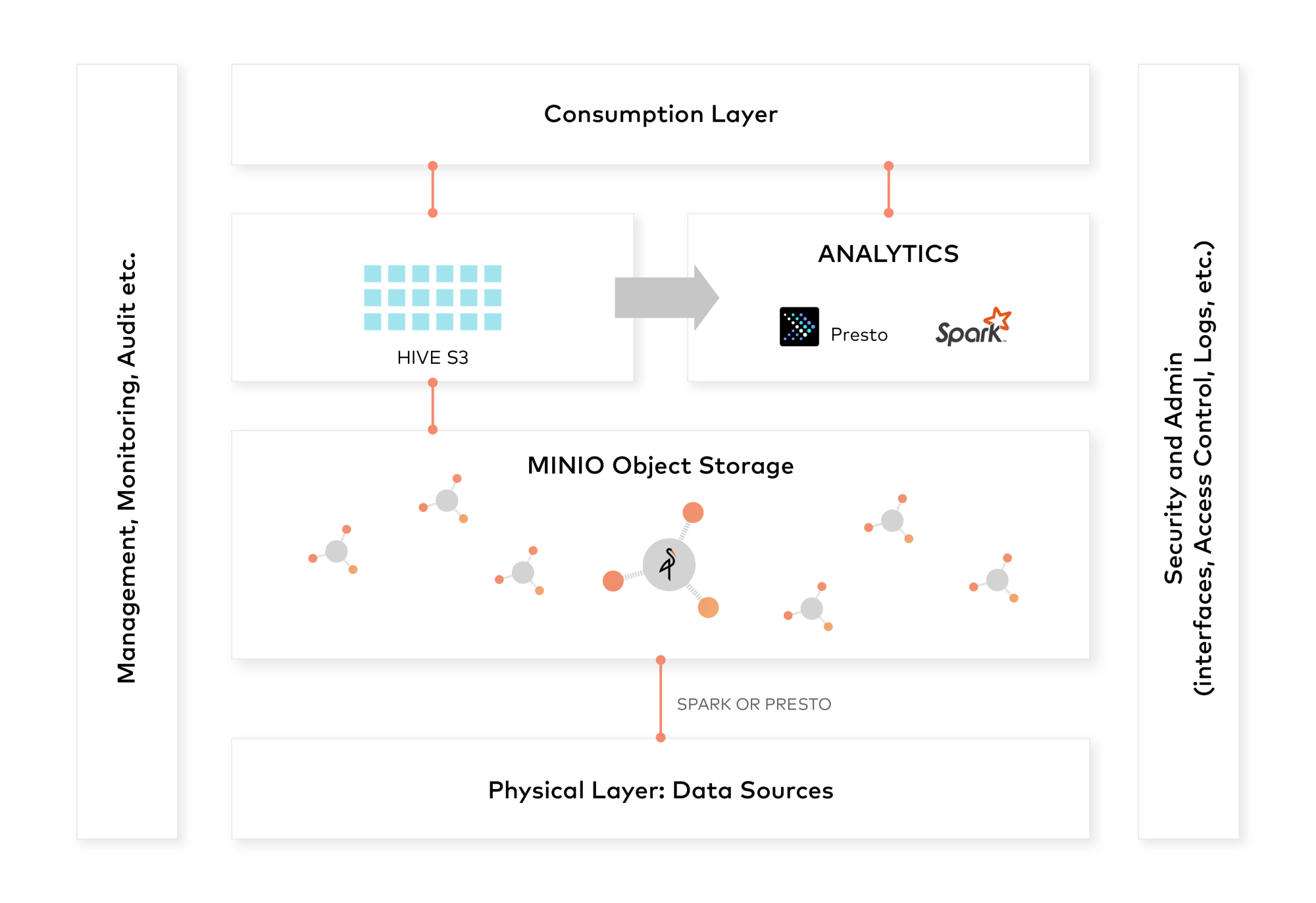 Modern Data Lake with Minio : Part 2 - High Performance Object