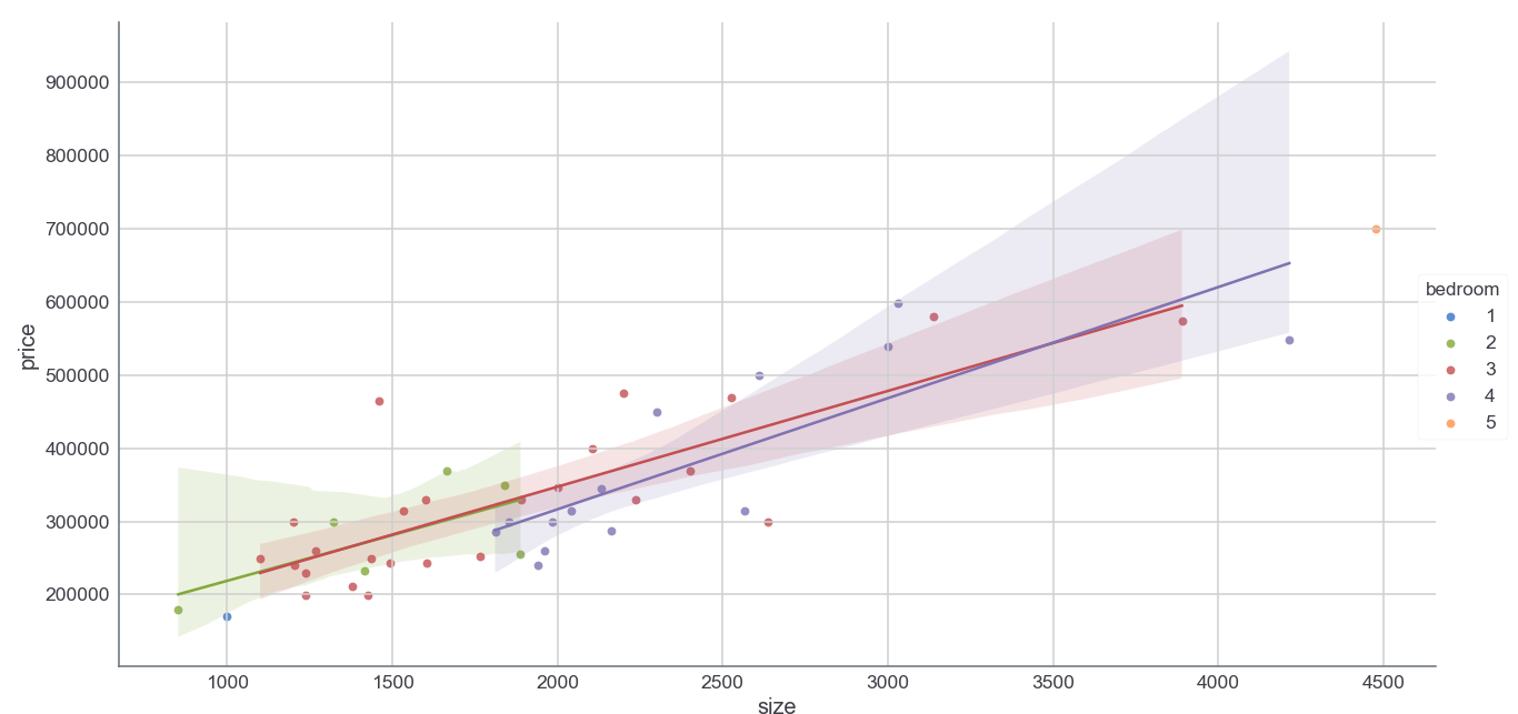 Multivariate Linear Regression in Python WITHOUT Scikit-Learn