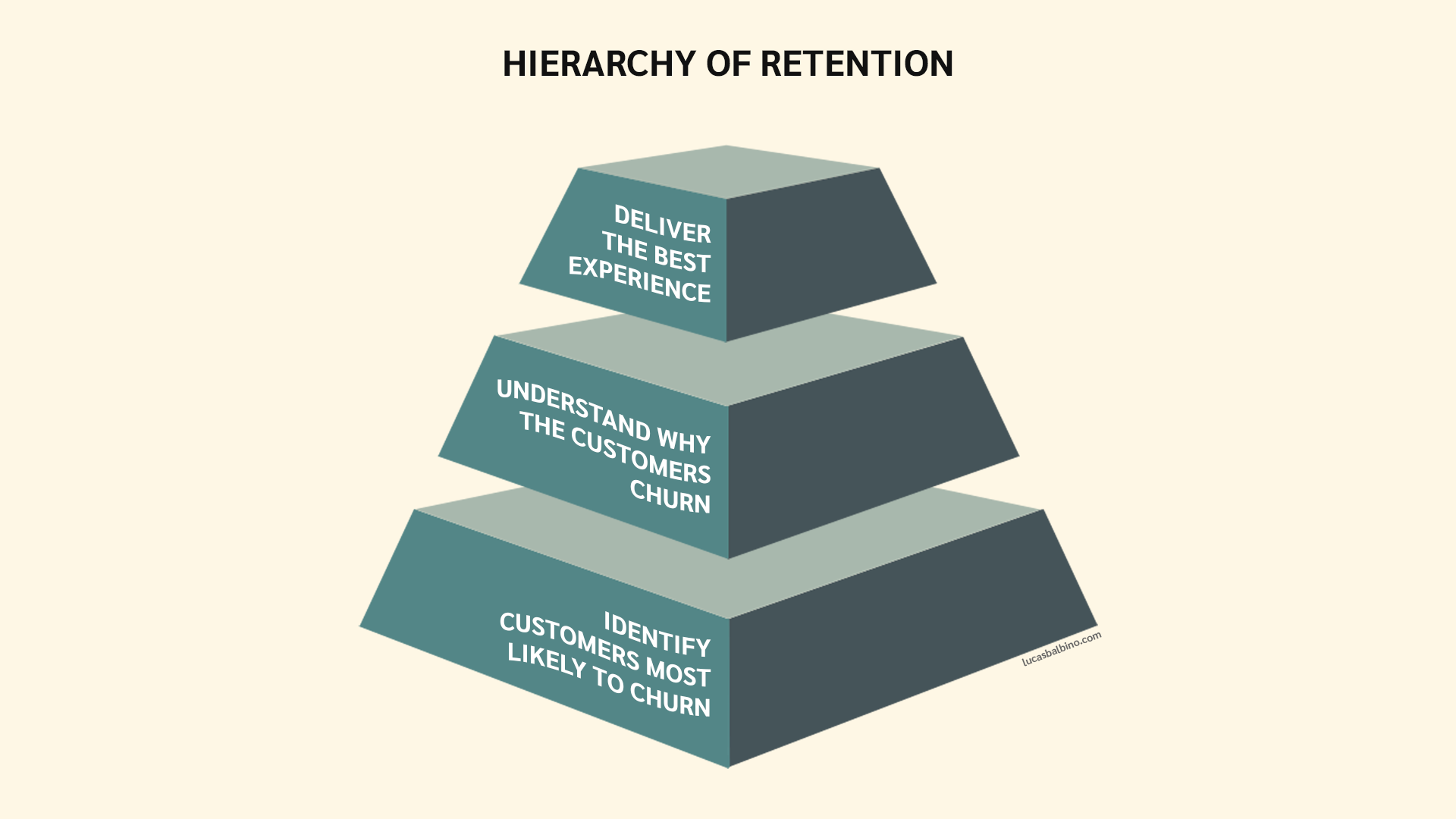 Hierarchy of Retention presented as a pyramid with 3 levels