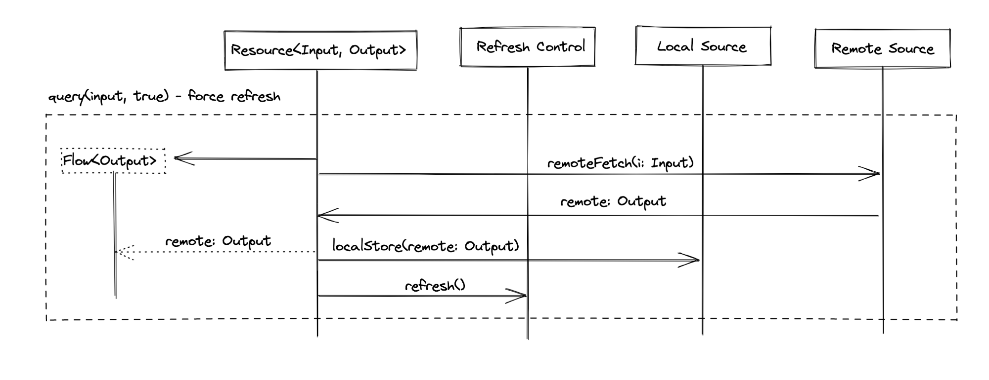 Resource—Forced refresh—Activity diagram