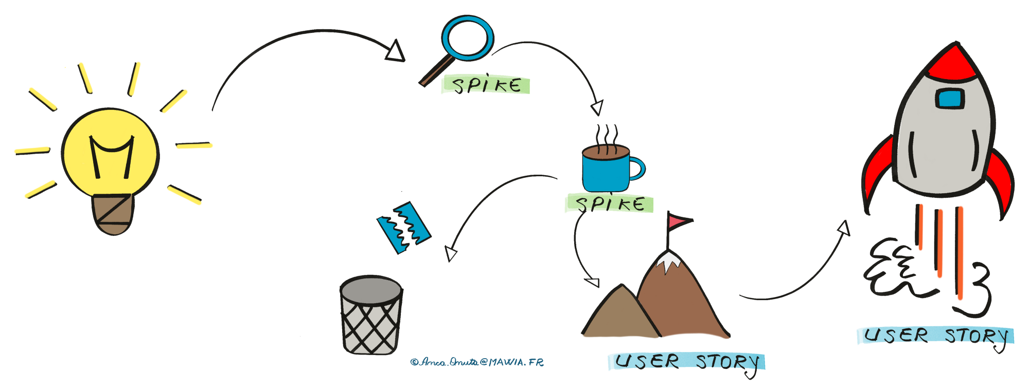 Agile Methodology in Data Science—how to decompose Machine Learning User Stories