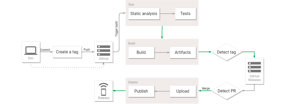 Flutter Android Deployment Workflow Done Right - Flutter Community