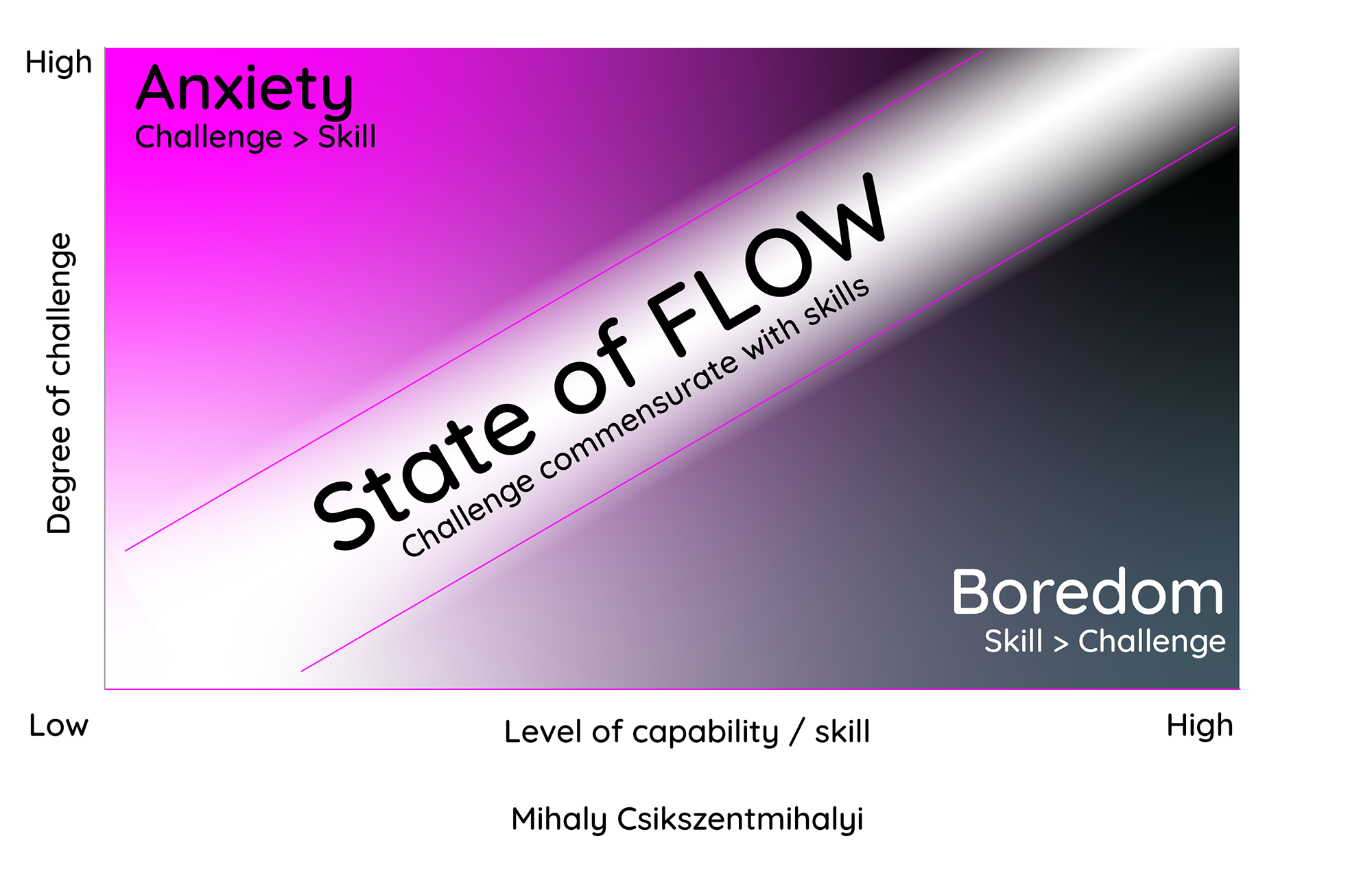 Graph showing degree of challenge from low to high on the vertical axis, and level of capability / skill from low to high on the horizontal. Running from bottom left to top right is the 'state of flow' zone where challenge is commensurate with skill.