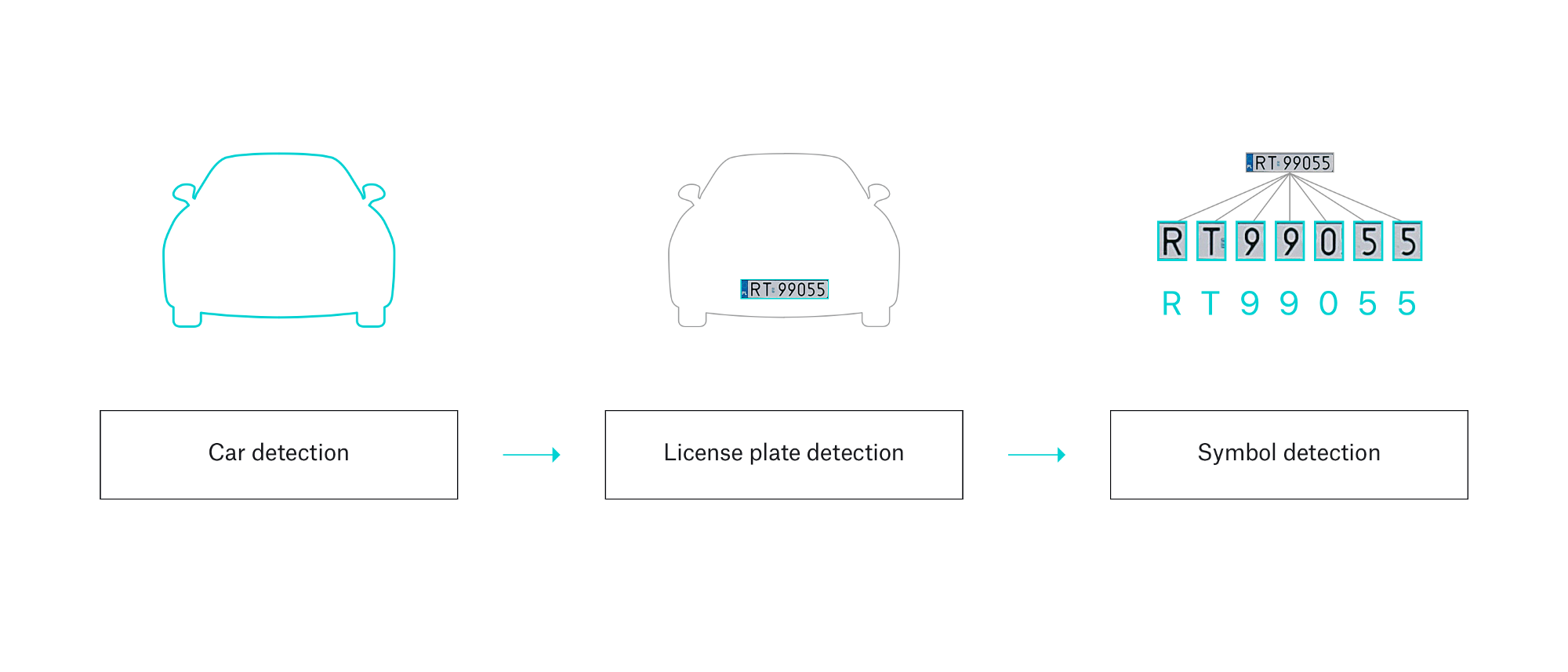 Car Detection & Recognition Using DNN Networks - The Startup - Medium