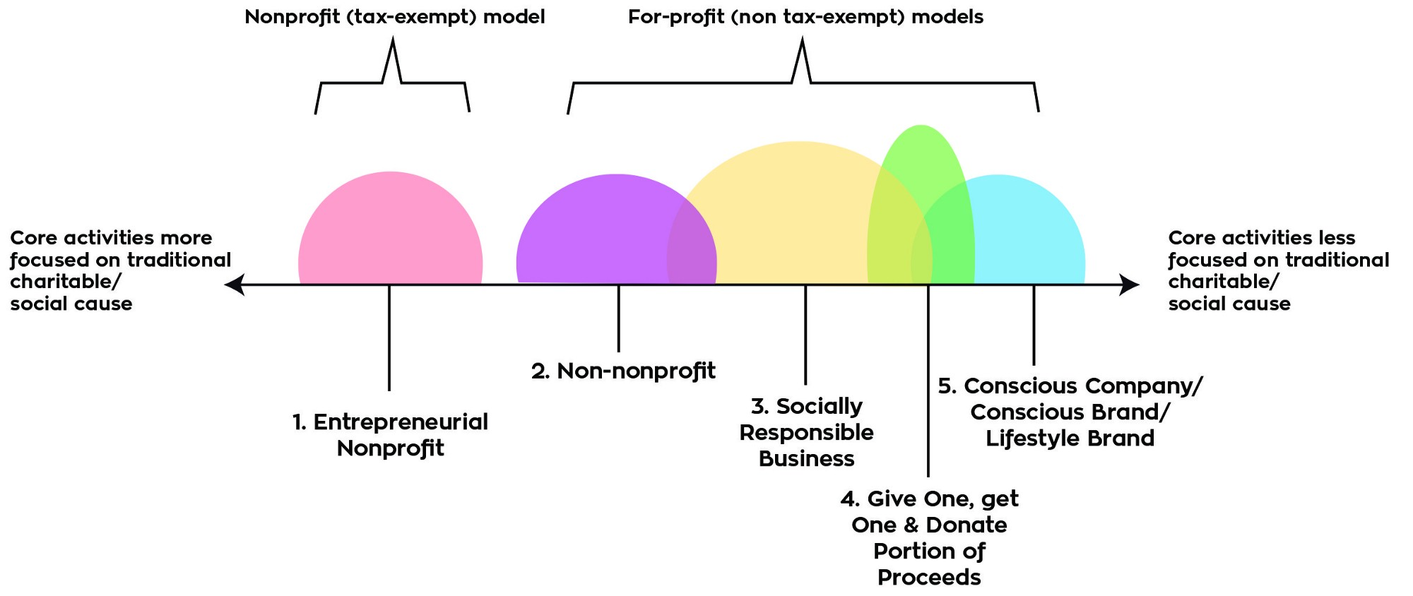 A Look Inside the 6 Types of Social Enterprises - B the Change