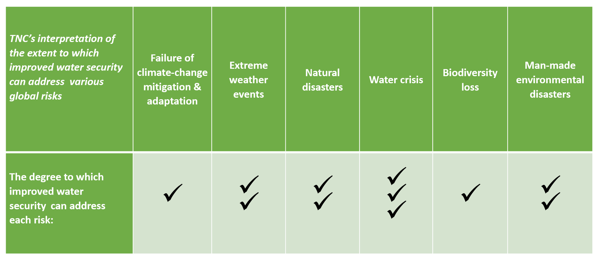 Chart showing how water security can reduce global risks (as determined by the World Economic Forum)