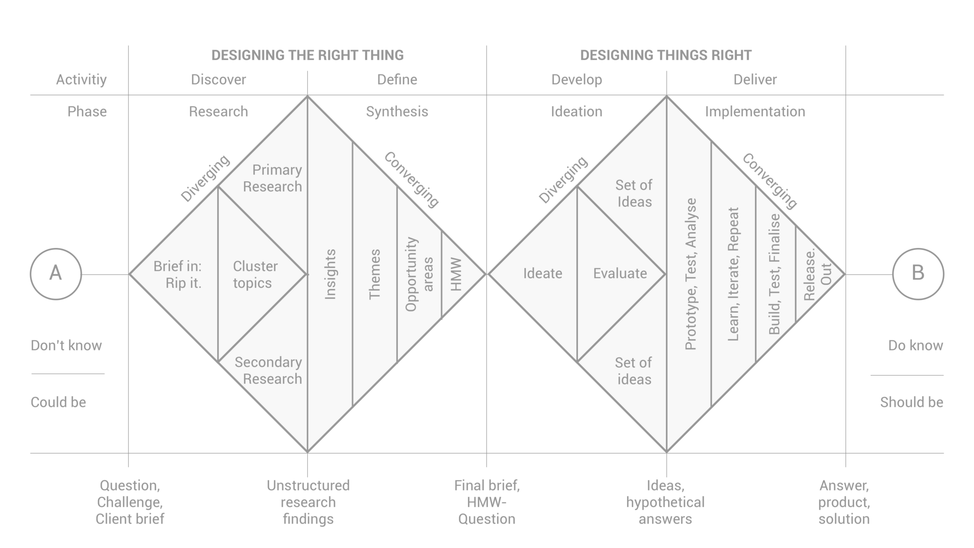 How to rethink the Design process, fail, reflect and iterate
