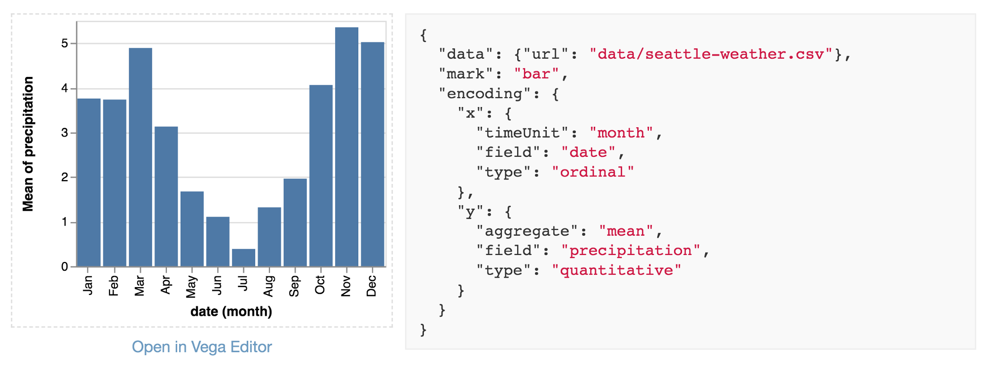 Data2Vis: Automatic Generation of Data Visualizations Using Sequence