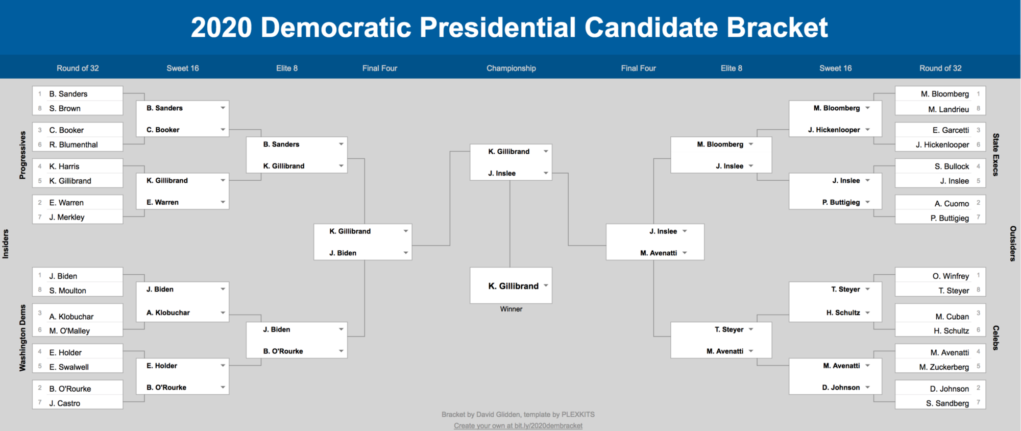 32 Presidential Candidates and Their Paths to the 2020 Democratic