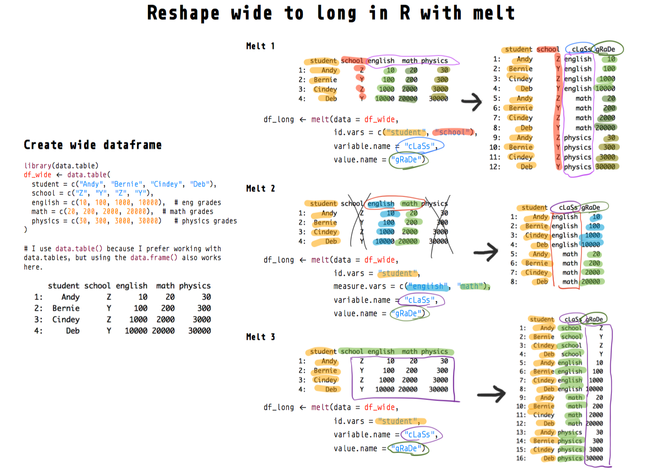 R melt() to reshape dataframes from wide to long