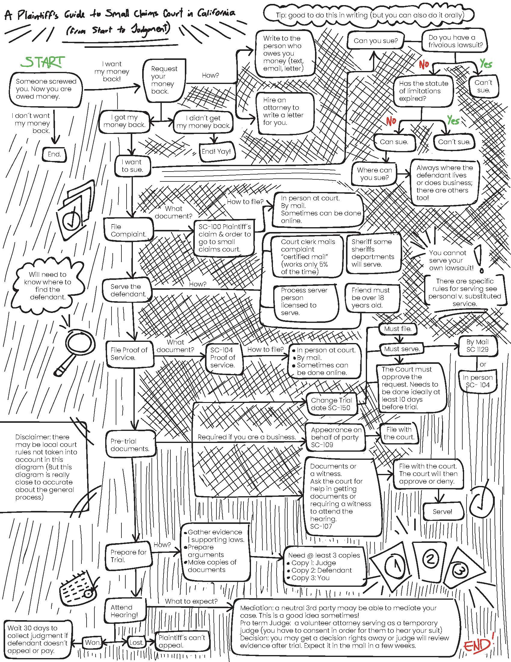 A black and white flow chart showing a plaintiff's guide to small claims court in California.