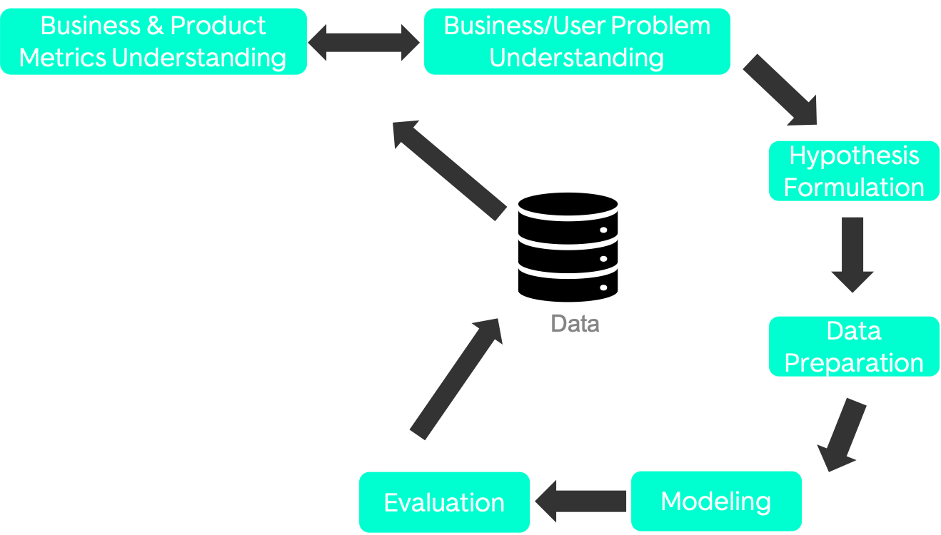 How product managers should think of data science/AI initiatives—Olalekan Elesin