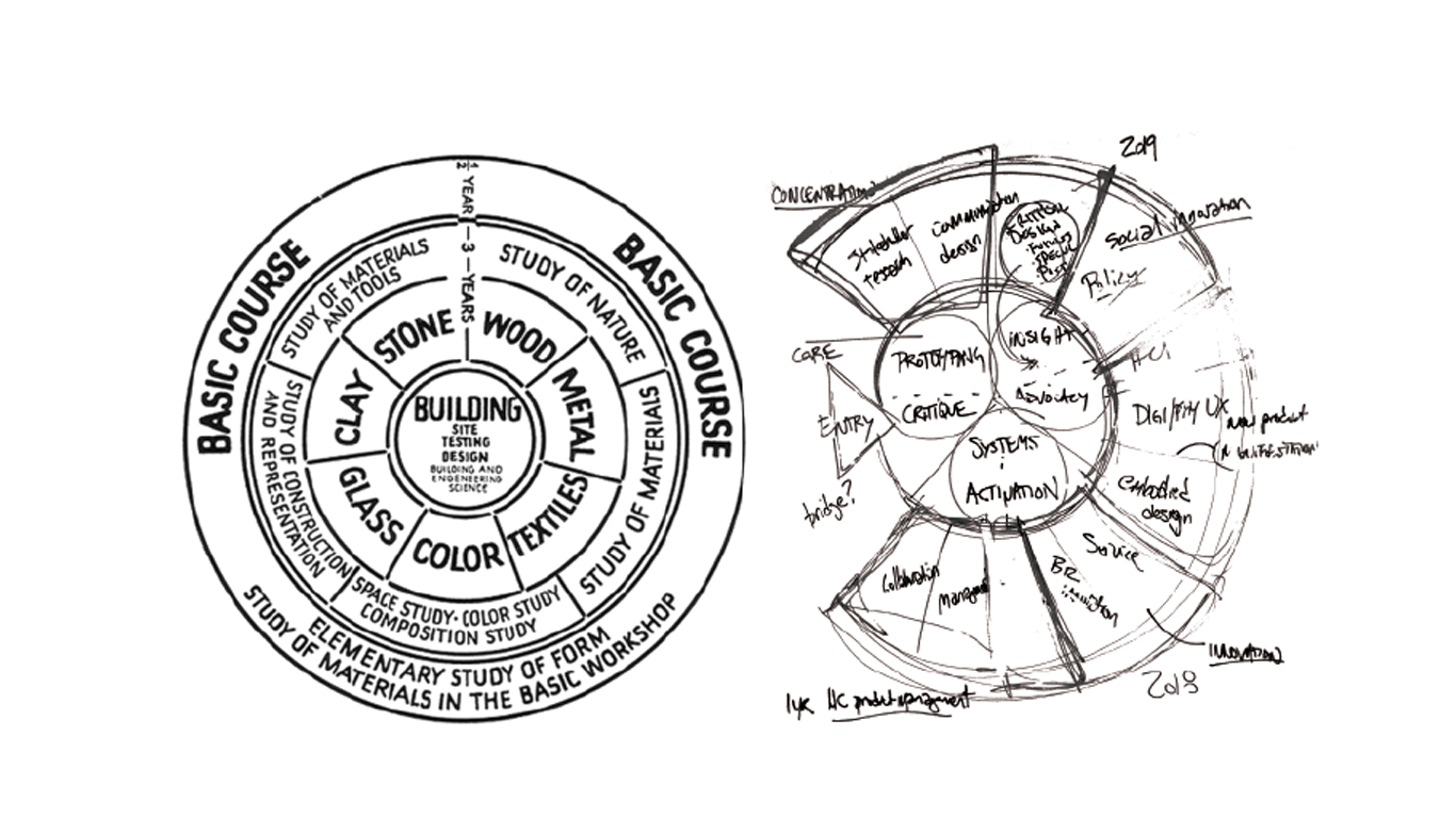 Figure 1 is the original Bauhaus curriculum. Figure 2 is a sketch of the framework for curriculum redesign at ID.