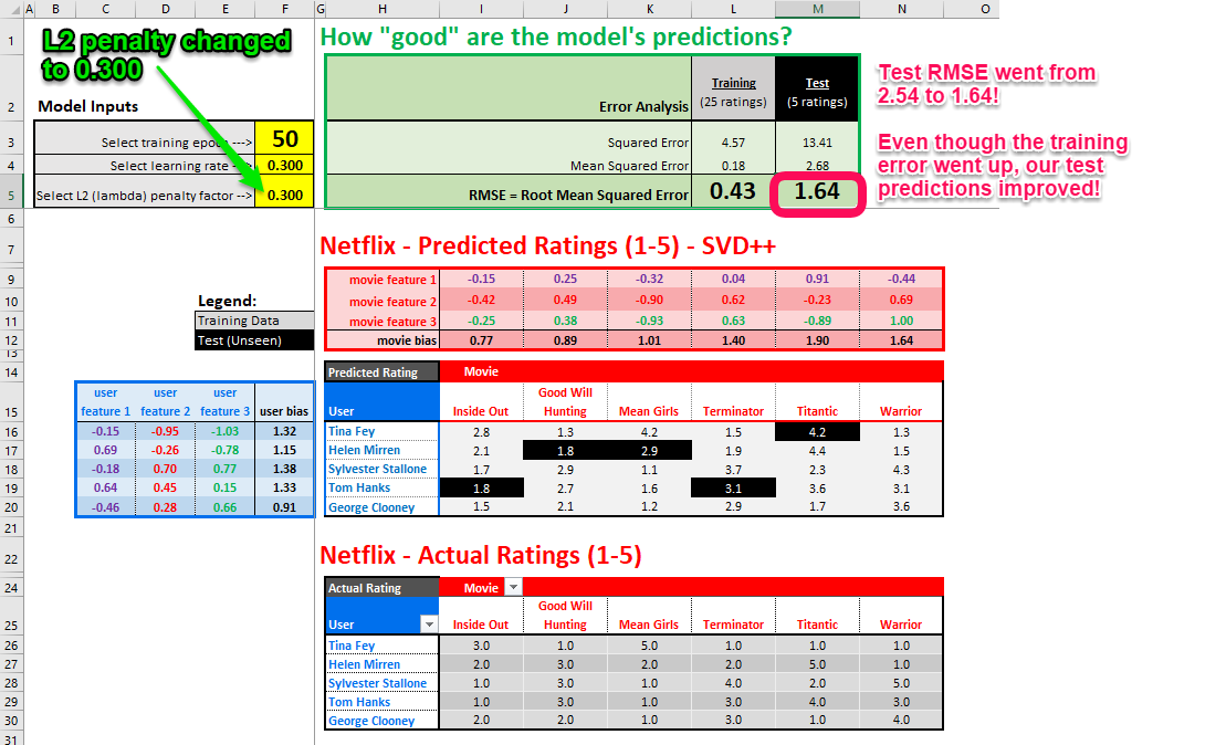 Netflix and Chill: Building a Recommendation System in Excel