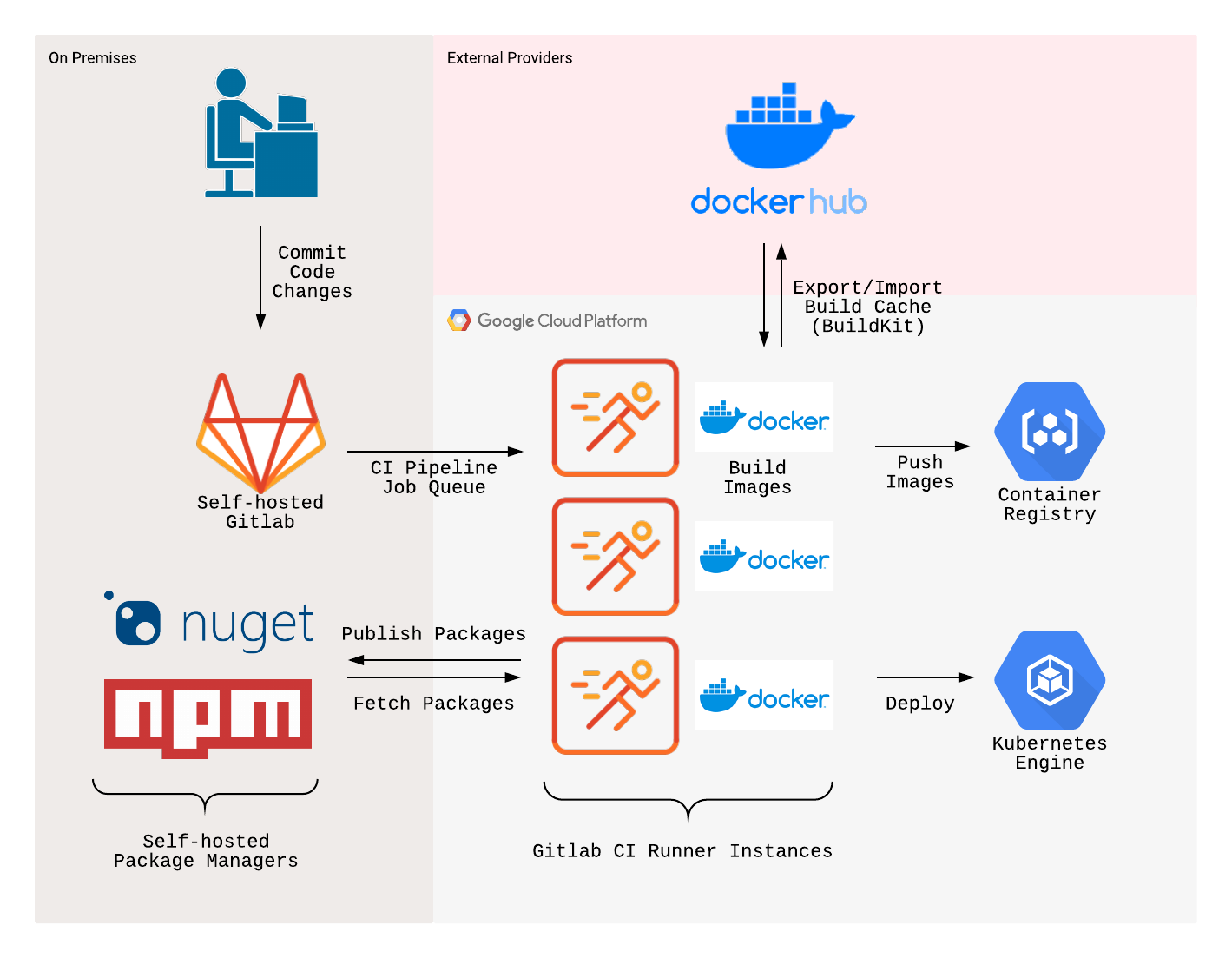 Docker build cache sharing on multi hosts with BuildKit and buildx ...