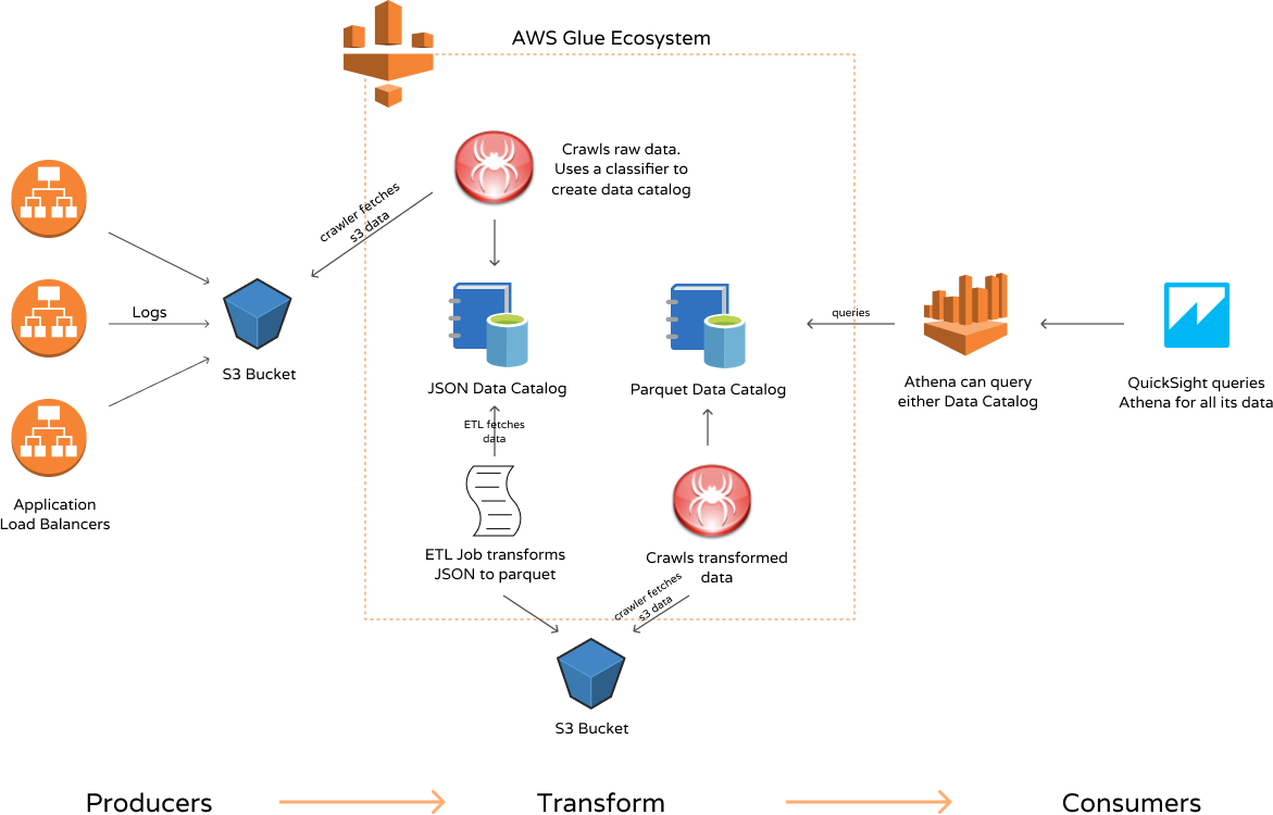 Serverless Analytics? Start here 💎 AWS Glue, Athena & QuickSight