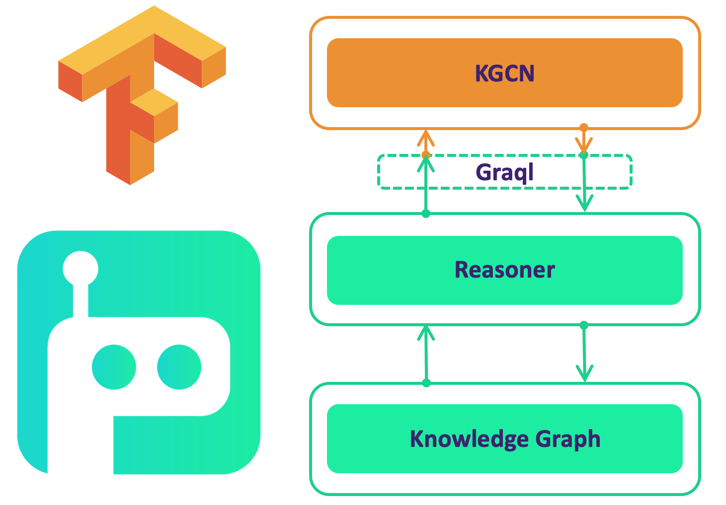Knowledge Graph Convolutional Networks: Machine Learning over