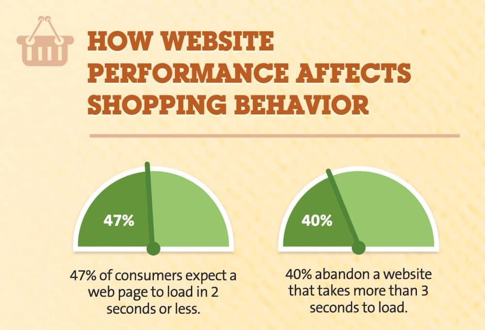 Charts showing that a search engine-optimized website has to be fast, and load in under two seconds.