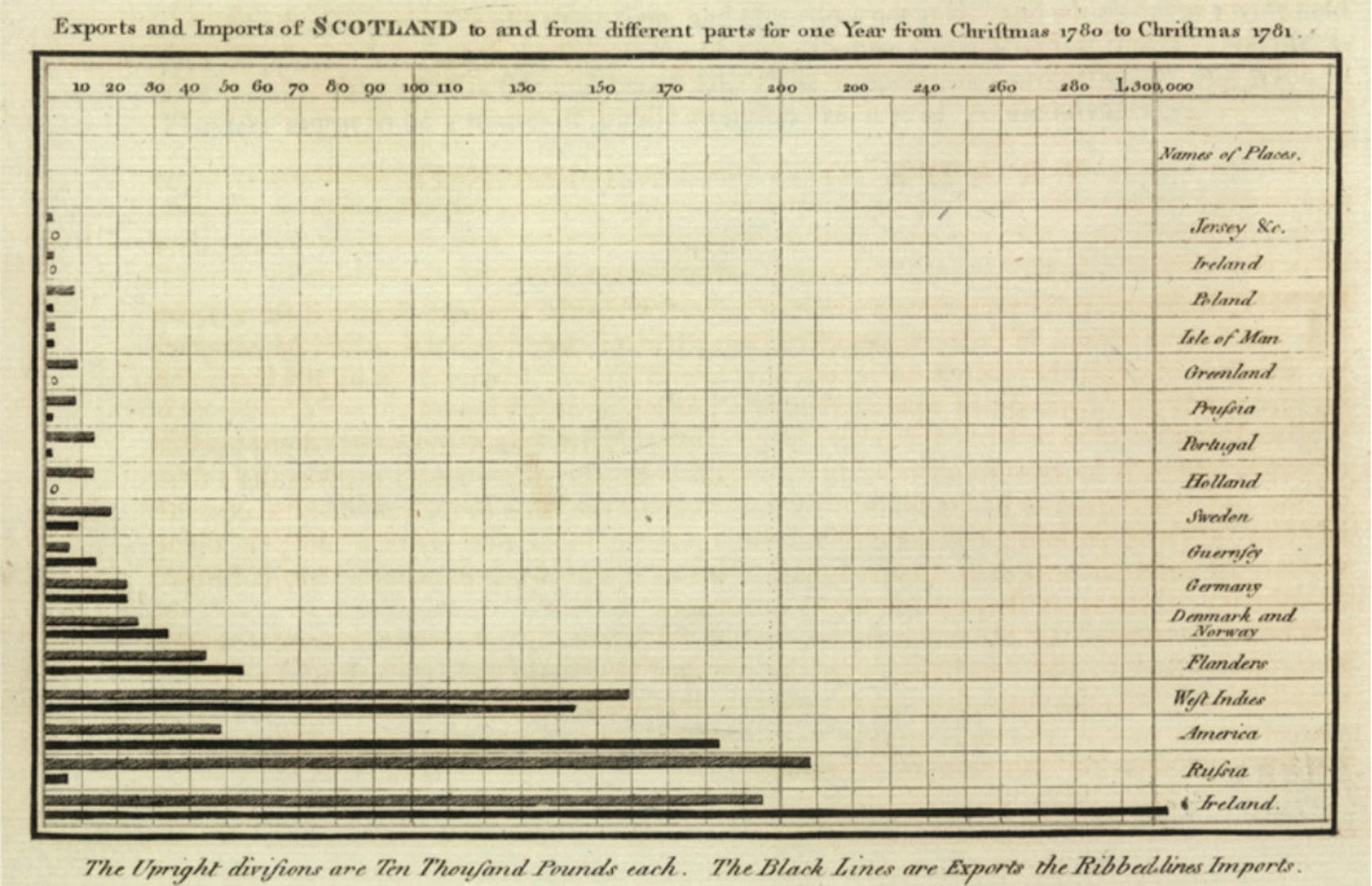 An 18th century bar graph.