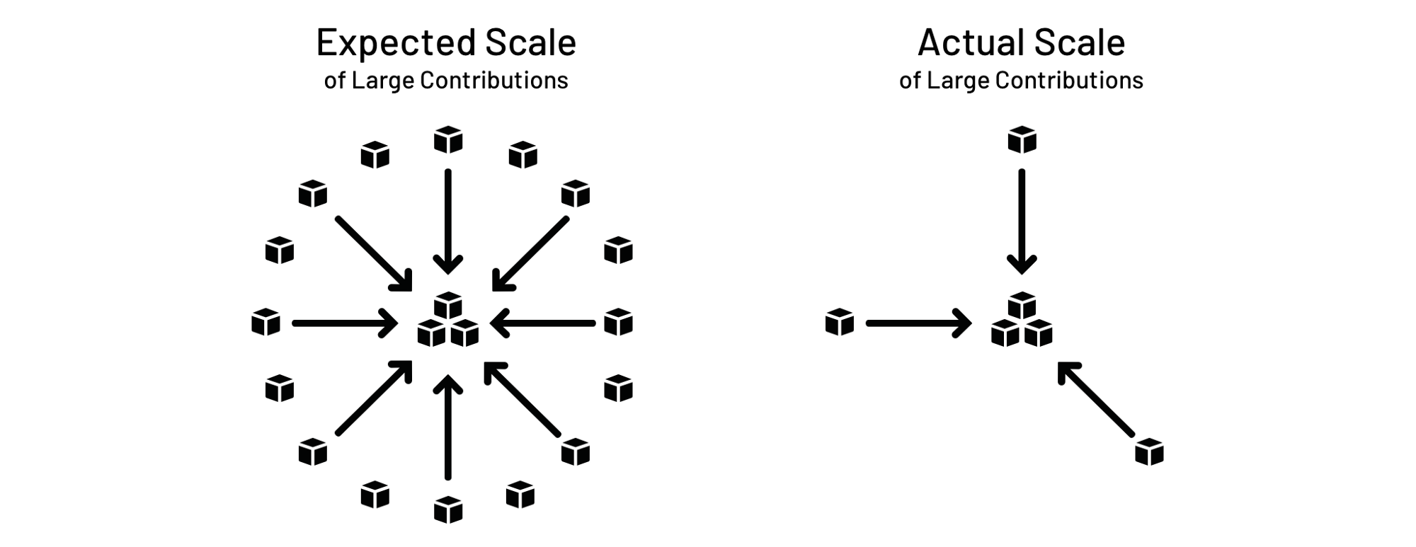 Diagram contrasting many expected contributions compared to actual.