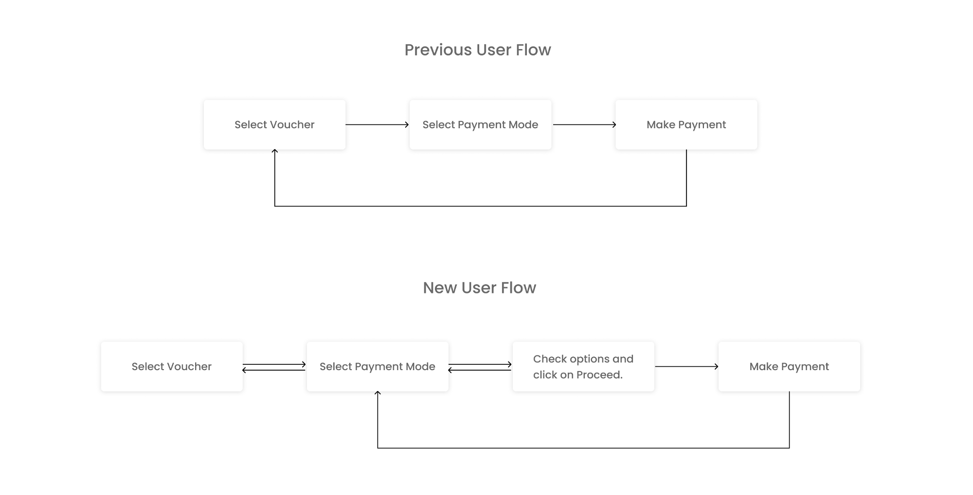 Revamped user flow for payments