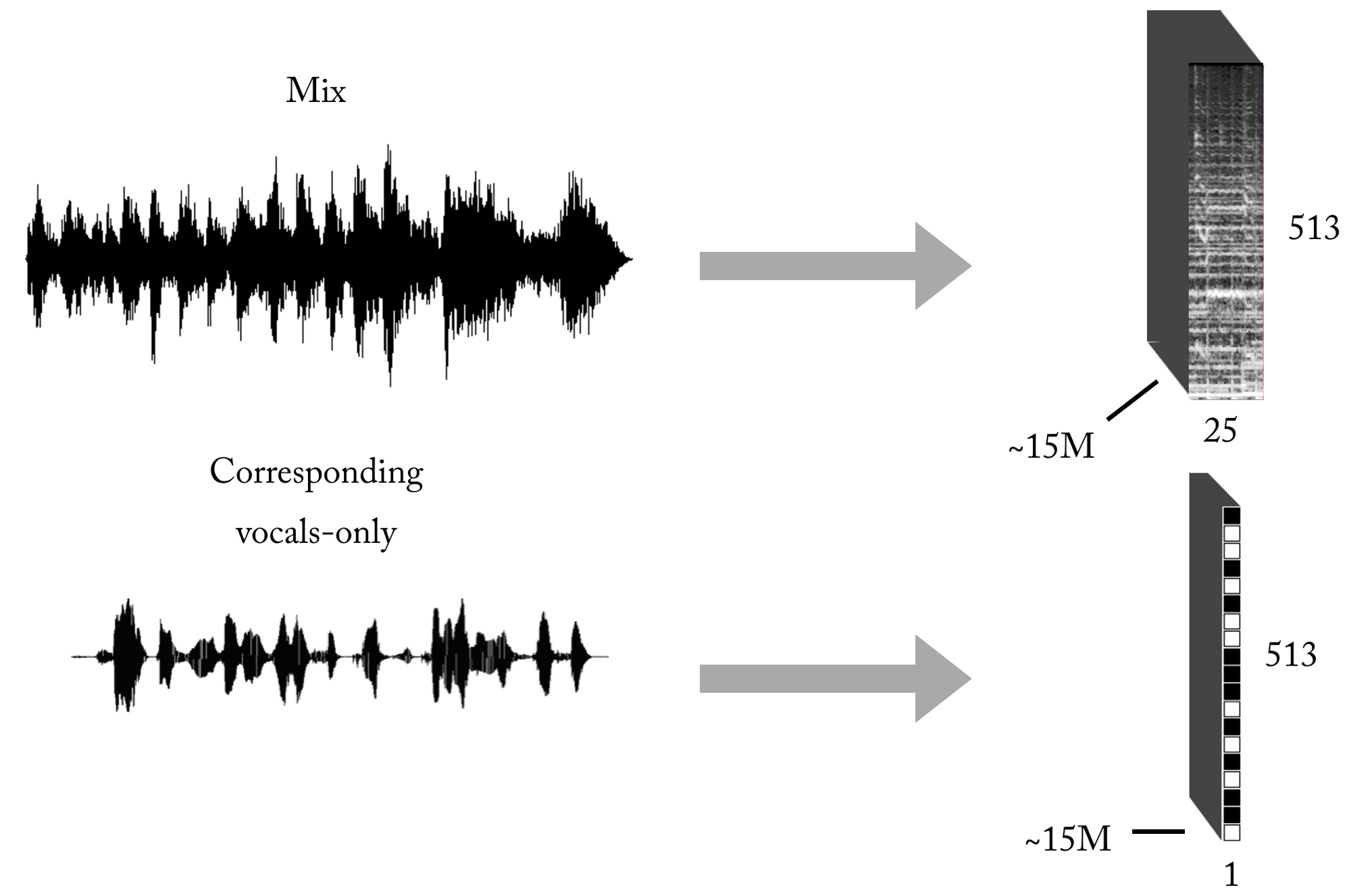 Audio AI: isolating vocals from stereo music using Convolutional