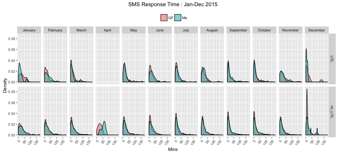 Relationship Response Times - P S  I Love You