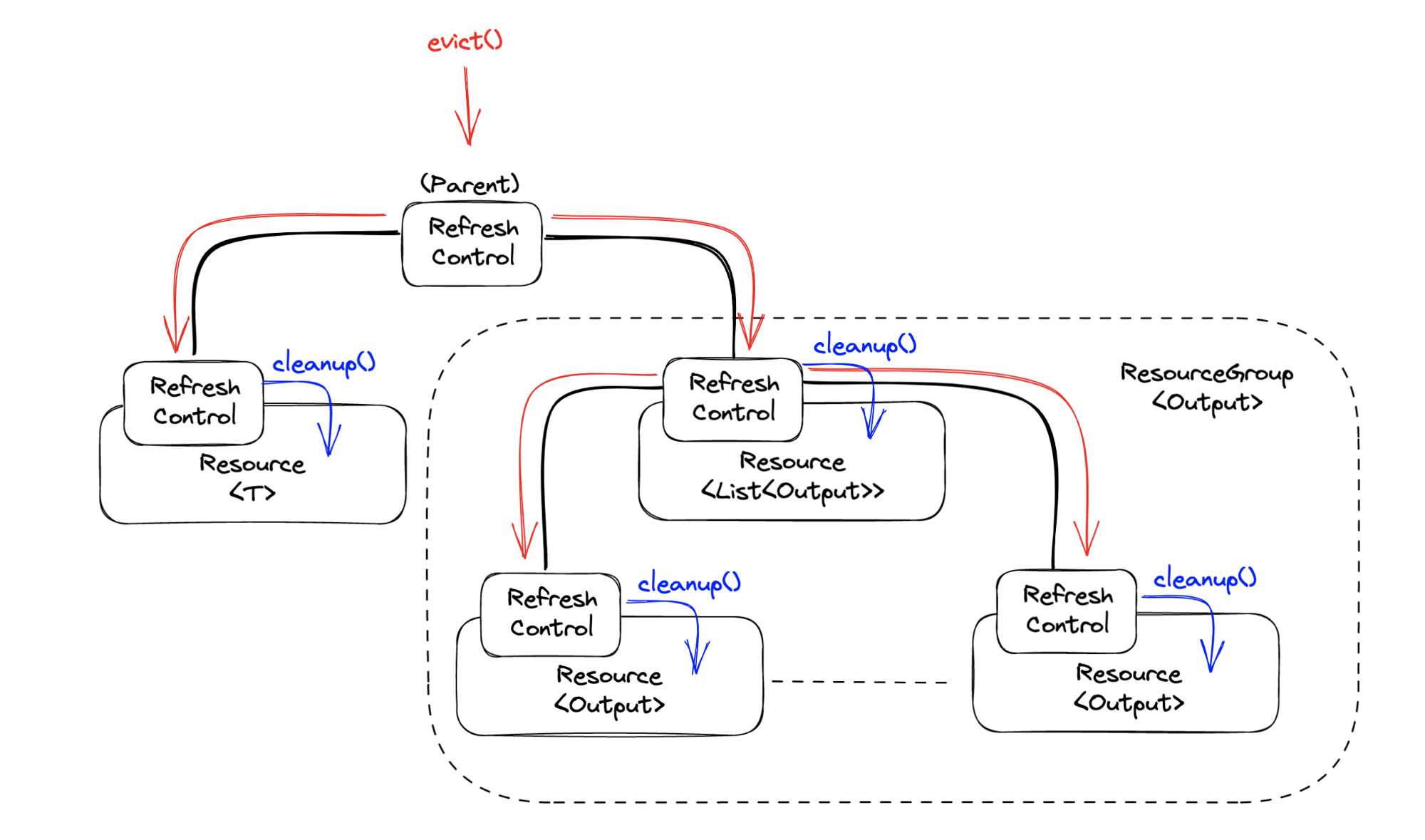 RefreshControl—Evict & cleanup—Component diagram