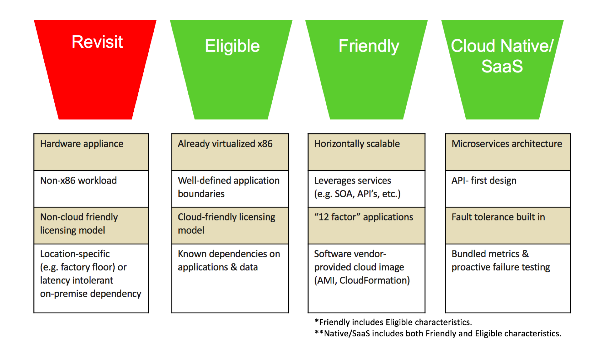 3 Shortcuts to Accelerate Your Cloud Migration and IT Portfolio Analysis