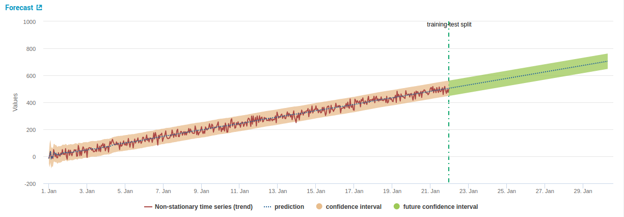 Time Series Forecasting with Splunk  Part I  Intro & Kalman Filter