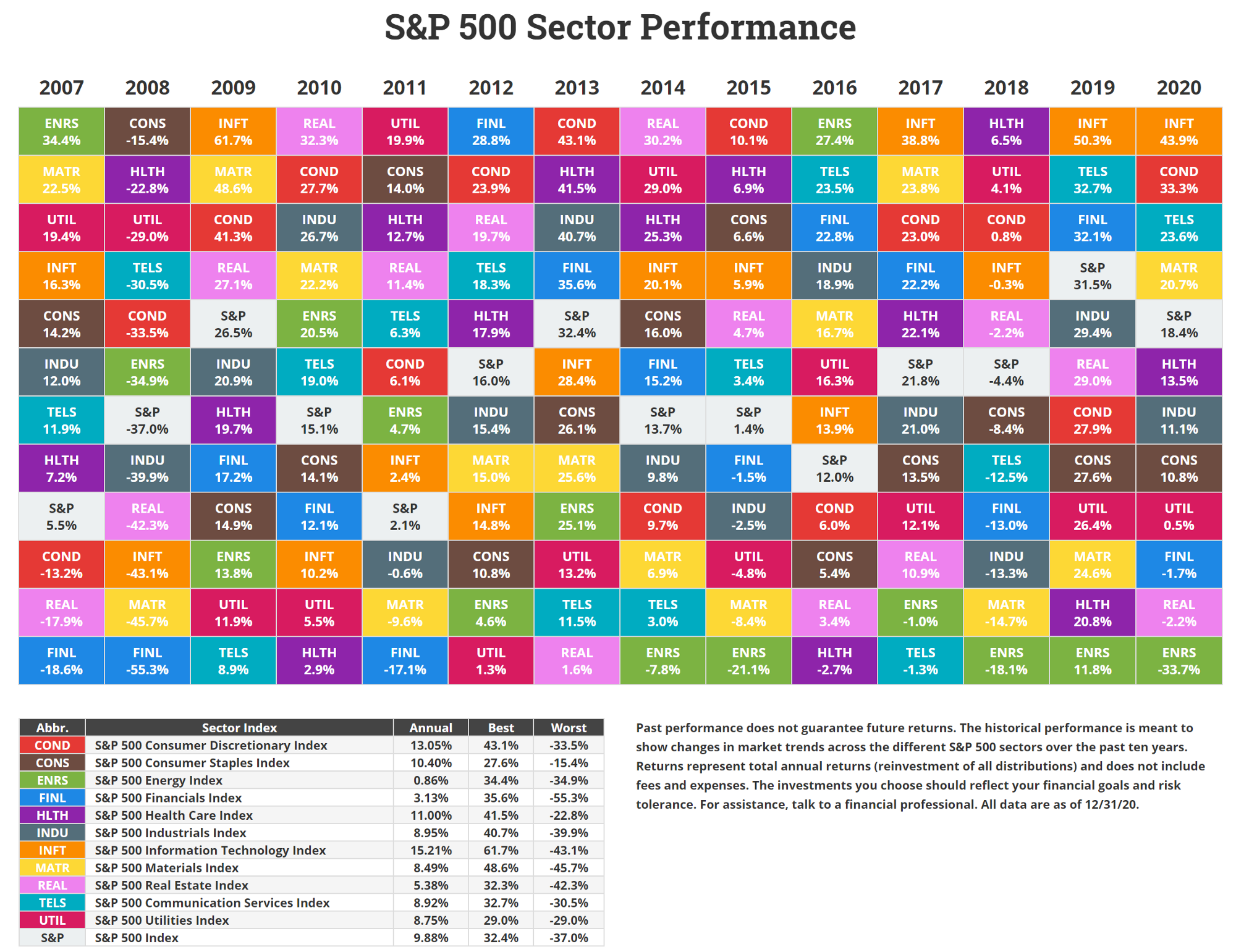 Multicolor table of S&P 500 Performance by sector from 2007 to 2020 (from Novel Investor where it's even interactive).