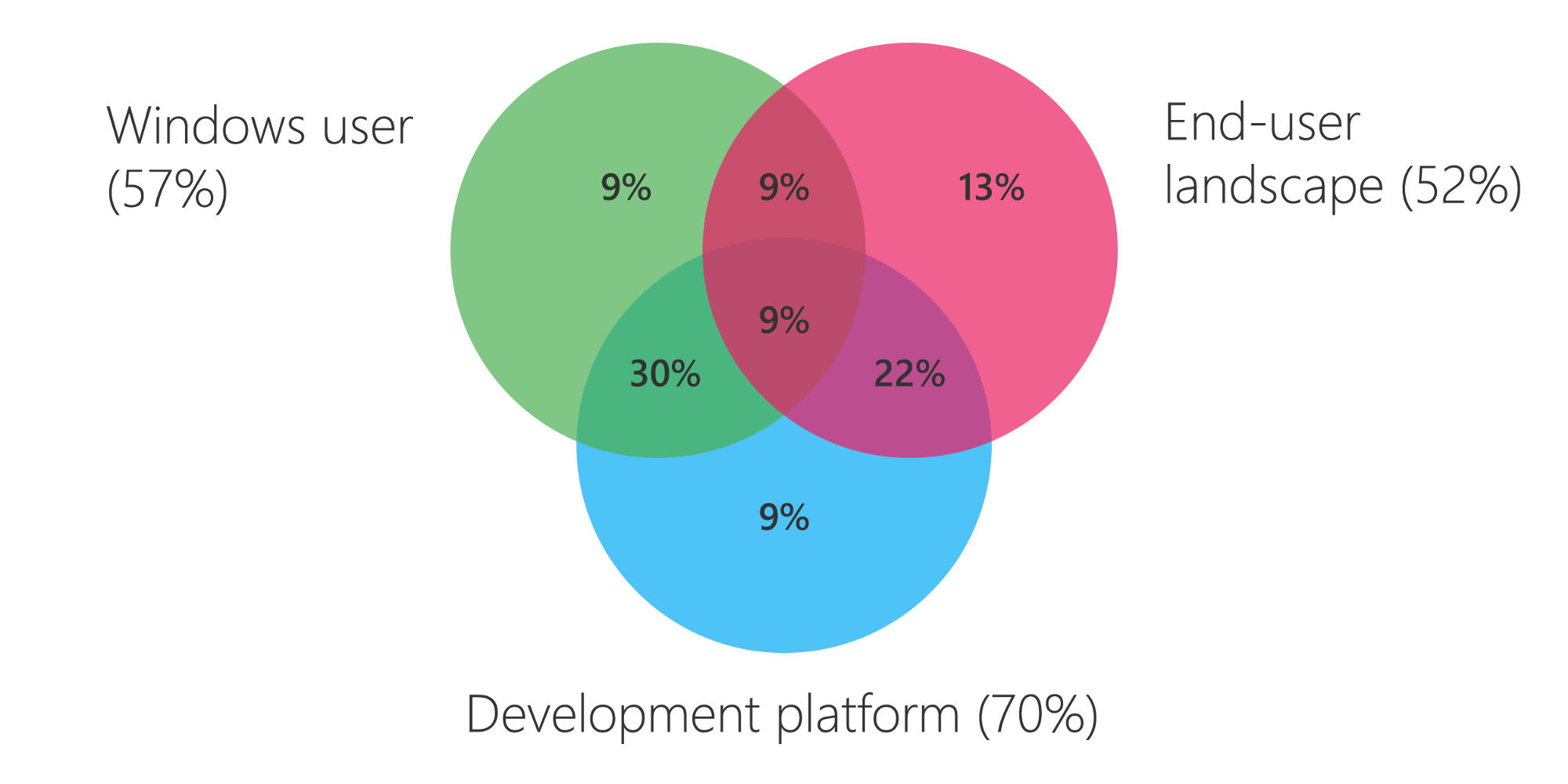 Why Developers Are Choosing the Microsoft Store - User Camp - Medium