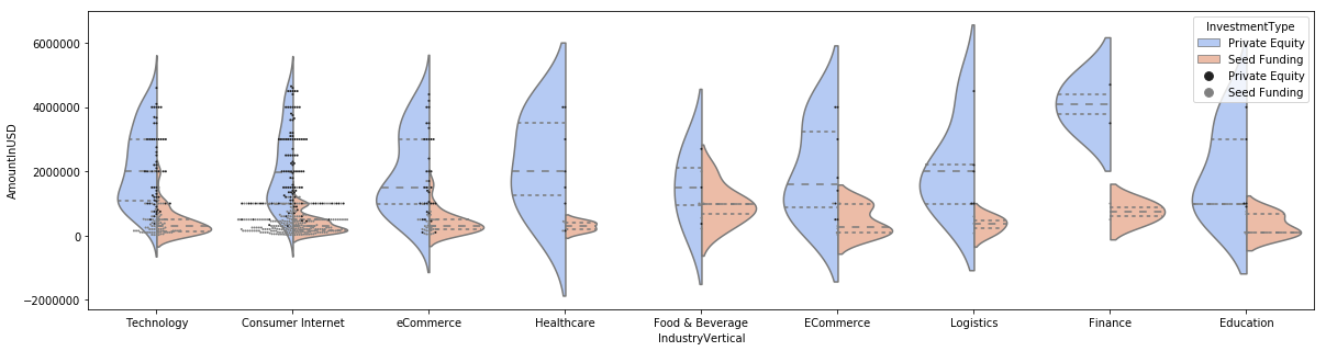 Visualising Indian startup investments using Python — violin plots