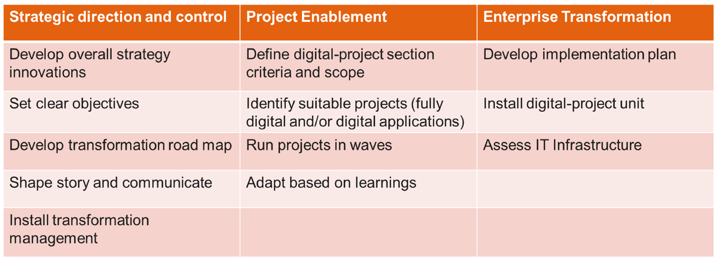 Simple Digital Engineering Strategies for Successful Project Delivery