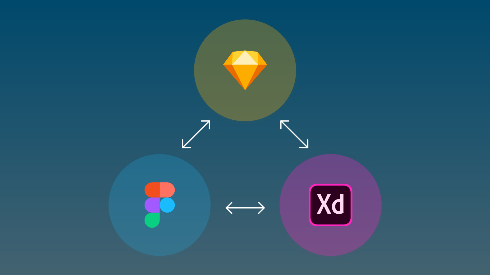 Converting UI design tools. Such as Sketch, Figma and Adobe XD