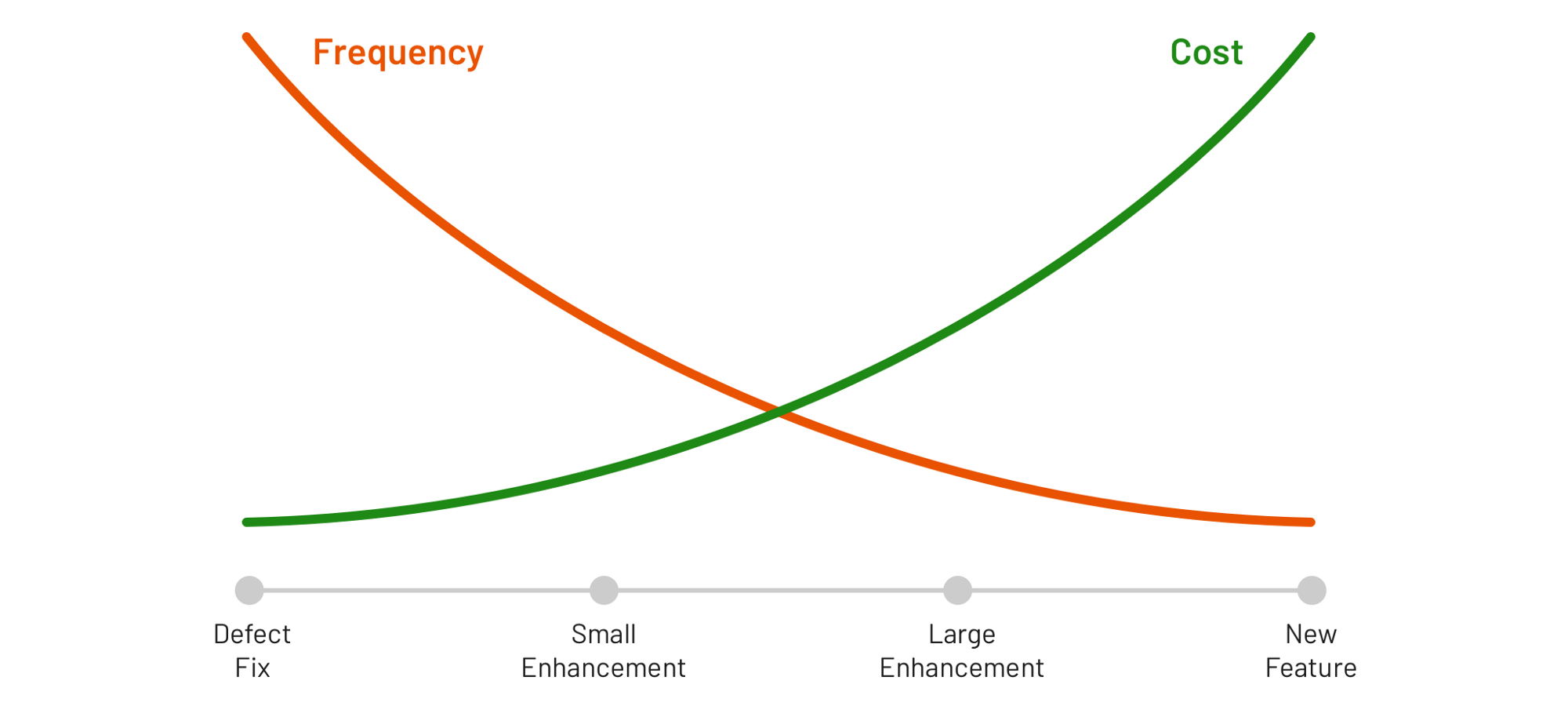 Contribution frequency is inversely correlated with contribution cost.