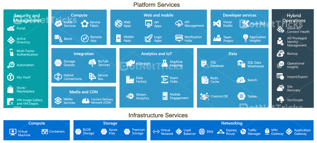microsoft azure services overview  notes marco