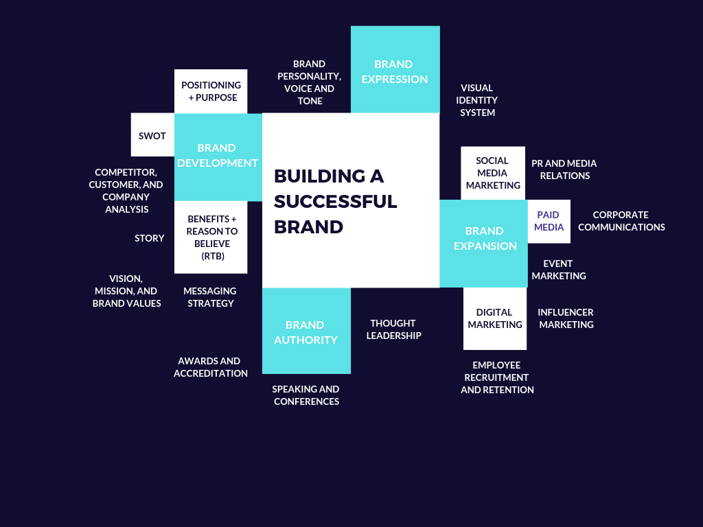 Let's Talk About How to Build a Brand - How to Build a Brand - Medium