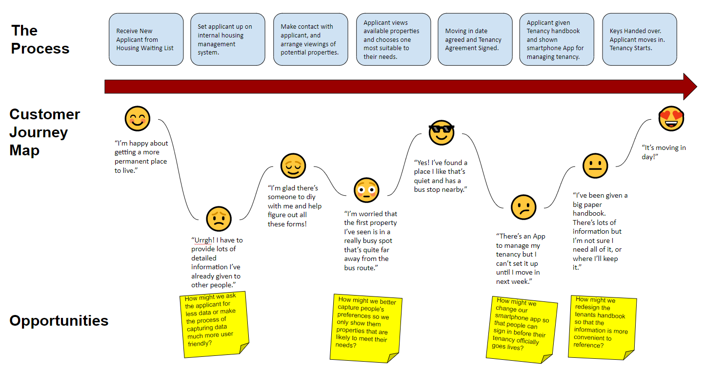 An example of a customer journey map for a Housing ociation on story map, making a career map, career road map, work experience map, employment experience map, client experience map, user experience map, user journeys sample, strategy map, wisconsin county map,