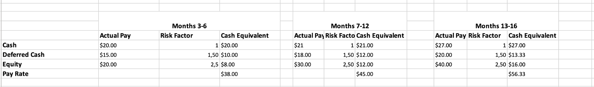Example of compensation table with deffered cash and equity