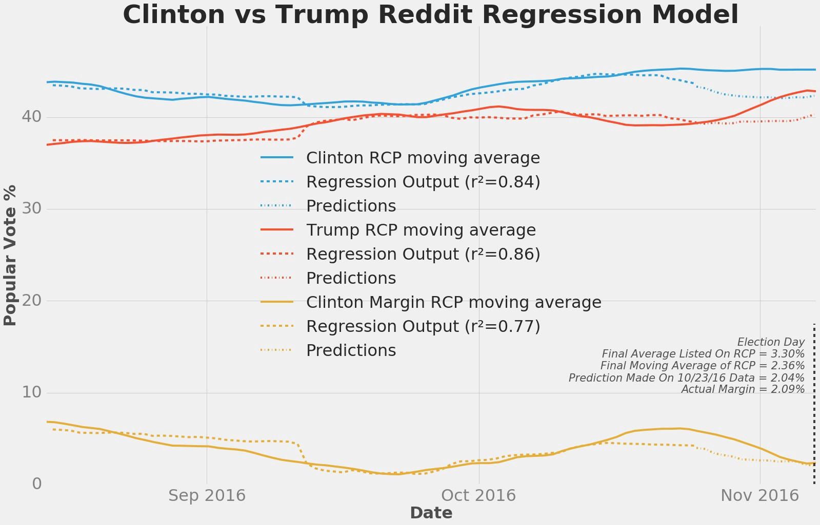 New Analysis Uses Reddit Data to Accurately Predict Popular